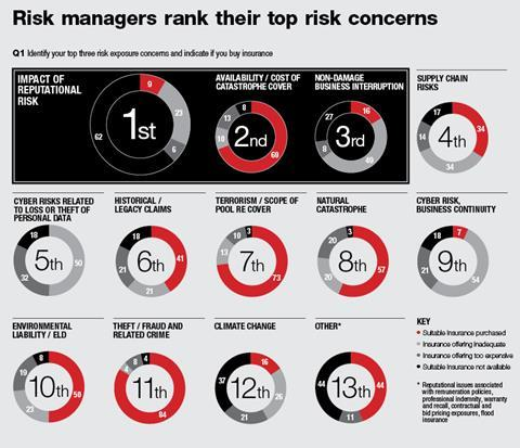 Client facing: Corporate – What risk managers say | Online