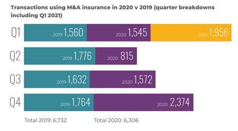 Transactions using M&A insurance in 2020 v 2019 (quarter breakdowns including Q1 2021)
