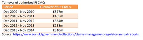 CMC revenue rises