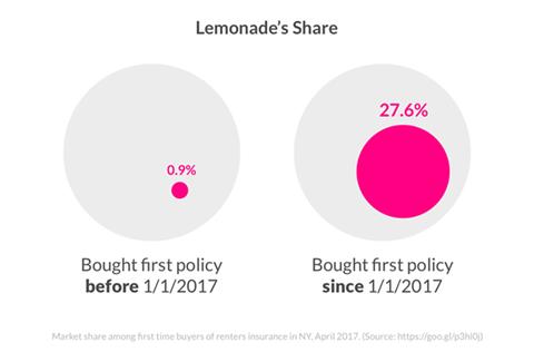lemonade market share