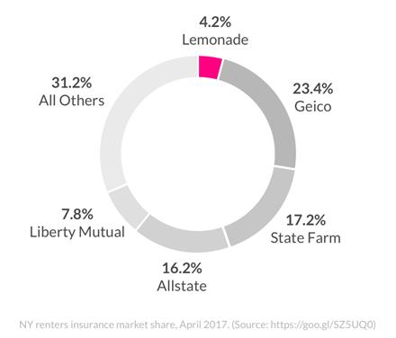 New York renters market share