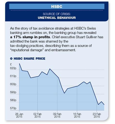 hsbc reputation