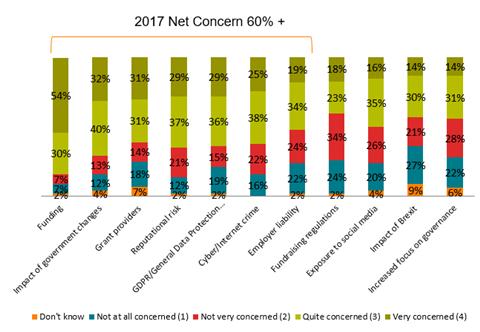 Chart 1 charity risks