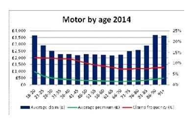 Motor by age 2014 abi data
