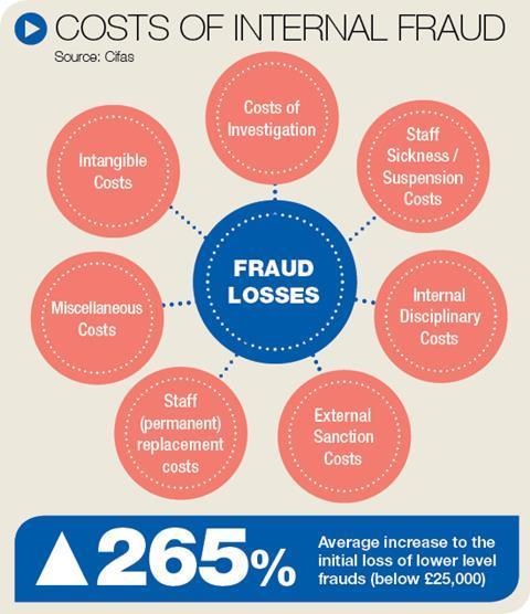 Internal fraud costs