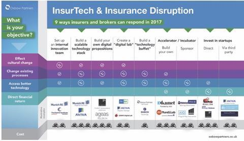 InsurTech & Insurance Disruption