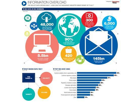 Info overload graphic