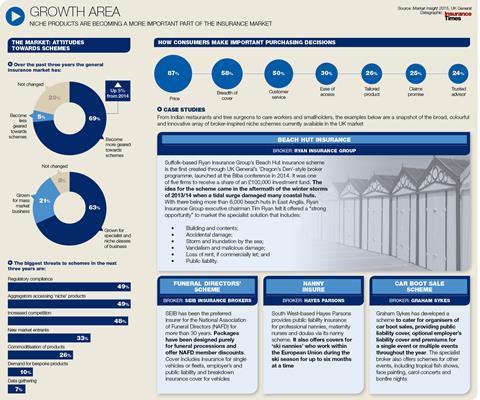 Scheme growth areas