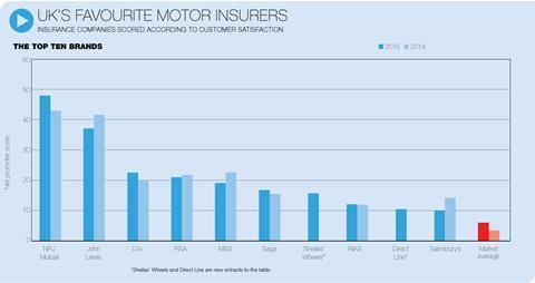favourite motor insurers