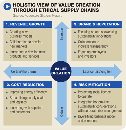 Ethical supply chains