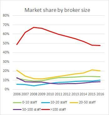 broker market share main new