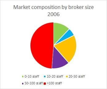 market composition 2006