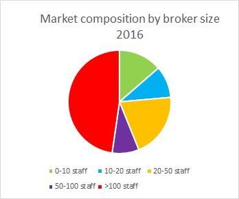 market composition 2016