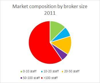 market composition 2011