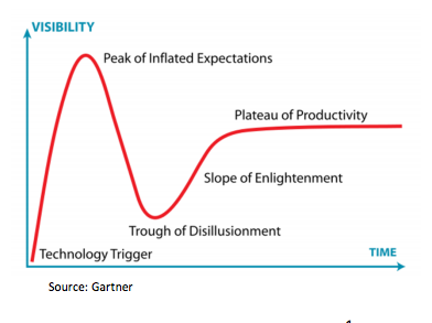 Gartner hype cycle insurtech