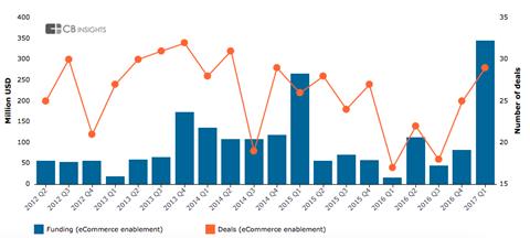 e-commerce enabler funding 2012-17