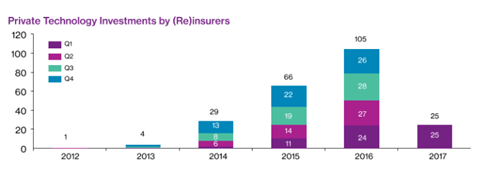 insurtech incumbent investments by quarter