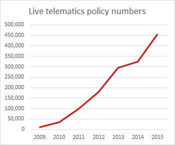 Biba telematics policy numbers