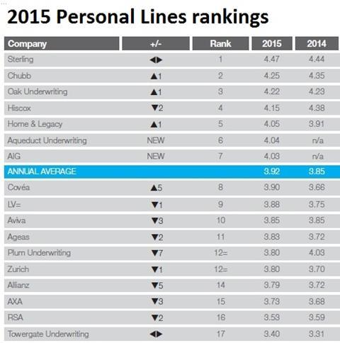 2015 2014 bss personal lines rankings