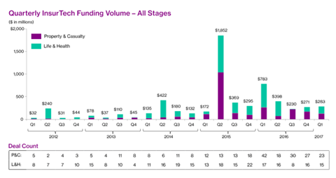 insurtech funding all stages