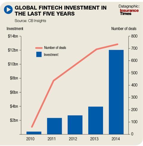 Global fintech investment