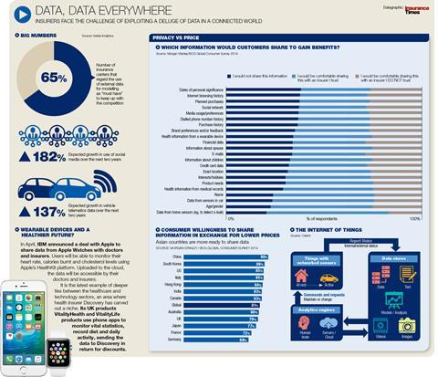 Big data graphic - Tech and the Future