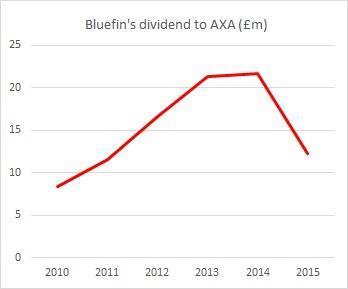 bluefin axa dividend