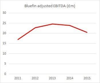 bluefin ebitda