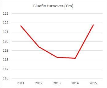 bluefin turnover