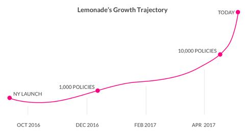 lemonade customer growth