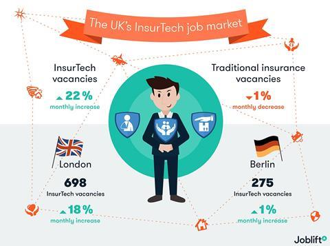 Uk insurtech job market