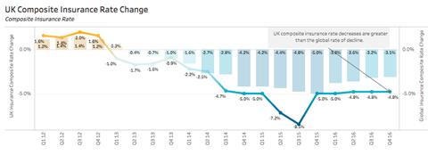 UK commercial rates stabilise