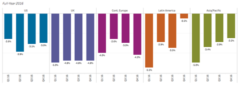 Full year commercial rate changes by region