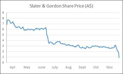 Slater and gordon share price