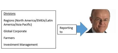 Zurich new reporting structure