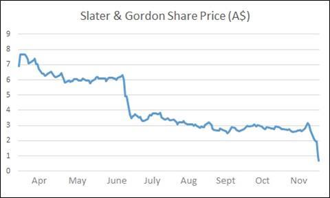 Slater and gordon share price update