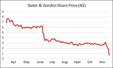 Slater and gordon share price red