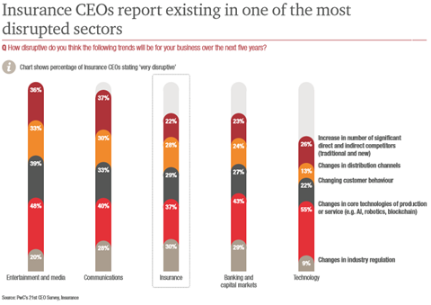 Most disrupted sector