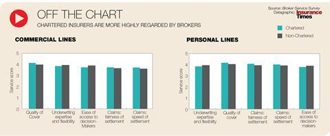 Brokers rate chartered firms