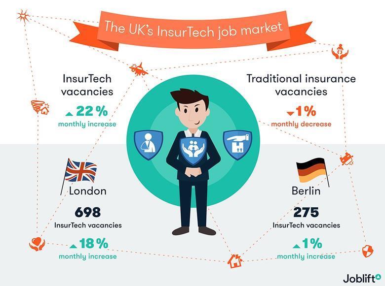 Uk insurtech job market