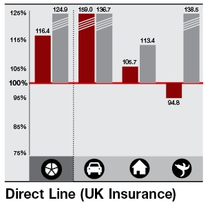 Ratio - Direct Line