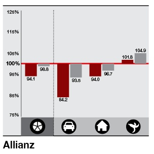 Ratio – Allianz