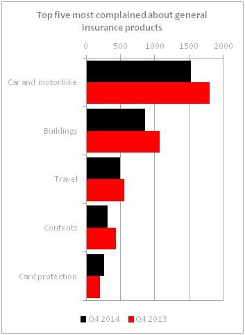 FOS Complaints Figures