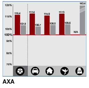Ratio: AXA