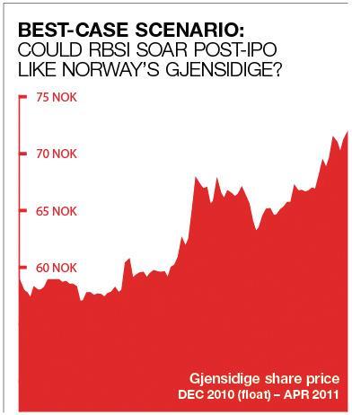 Gjensidige share price