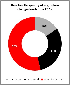 How has regulation changed under the FCA?