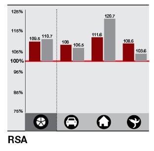 Ratio - RSA