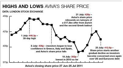 Aviva's share price