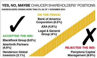 Chaucers shareholders' positions