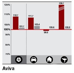 Ratio - Aviva